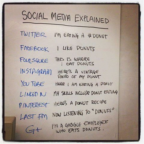 social media explained donuts, Facebook, Twitter, LinkedIn